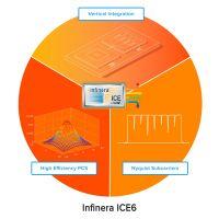 Infinera kündigt ICE6 Optical-Engine an