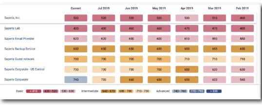 BitSight stellt seine neue Lösung Enterprise Analytics vor