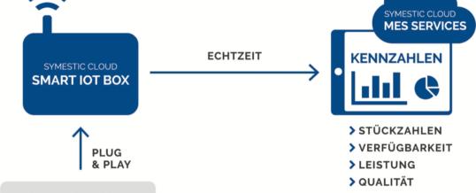 MES-Spezialist symestic GmbH launcht Cloud-Lösung für Produktionskennzahlen