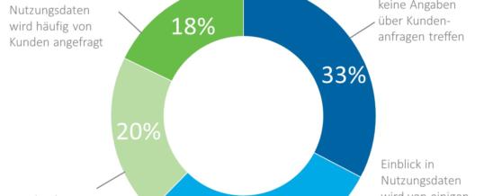Kundenbeziehungen werden für Softwareanbieter zum Schlüsselfaktor