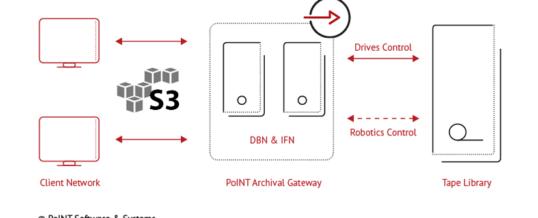 Performanter S3 Object Storage für Tape