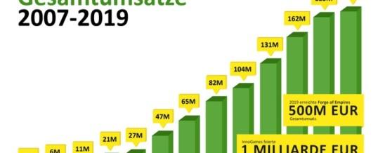 InnoGames steigert Umsatz 2019 auf 190 Millionen EUR / Online-Spiele-Entwickler und -Publisher wächst nach 13 Jahren am Markt nachhaltig weiter