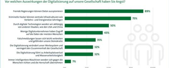 Digitalisierung: Ängste vor Kriminalität, Werteverfall und Massenarbeitslosigkeit
