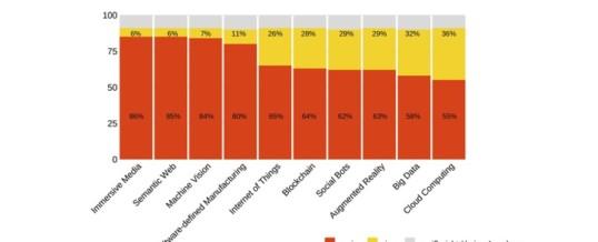Die Deutschen haben keine Ahnung von Digitalisierung / Repräsentative Maisberger-Umfrage: Ein Großteil der Bevölkerung kennt zukunftsweisende Hightech nicht einmal vom Hörensagen