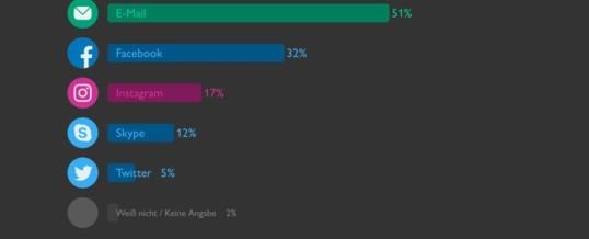 Repräsentative YouGov-Umfrage: WhatsApp und Co. in der Krise beliebteste Kommunikationskanäle der Deutschen