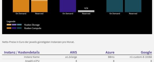 Was kosten Cloud Services an welchem Standort? Online-Kostenrechner vergleicht AWS, Google und Azure international auf einen Klick