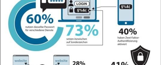 Mehrheit der Deutschen missachtet wichtigste Passwortregel