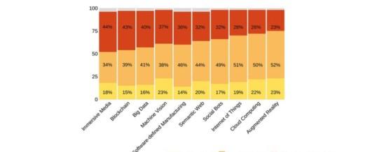 Deutsche offenbaren grobe Wissenslücken bei neuen Technologien / Teil zwei der repräsentativen Maisberger-Umfrage: fataler Zusammenhang zwischen fehlendem Wissen und Technik-Skepsis
