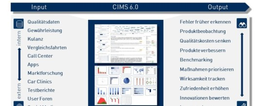 KI-gestützte Big Data Plattform CIMS 6.0 ermöglicht Quantensprung für bessere Produkte durch integrierte Nutzung von Kundenfeedback