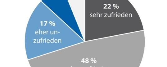 Home-Office: Ein Viertel der Verbraucher mit Internetgeschwindigkeit unzufrieden