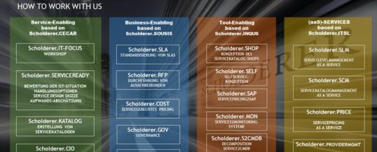 Corona-Krise: Scholderer GmbH setzt auf productized Service