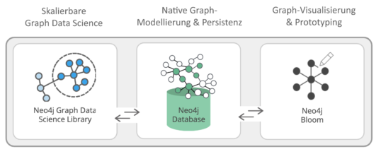 Neo4j for Graph Data Science: Erstes Enterprise Framework für Data Scientists