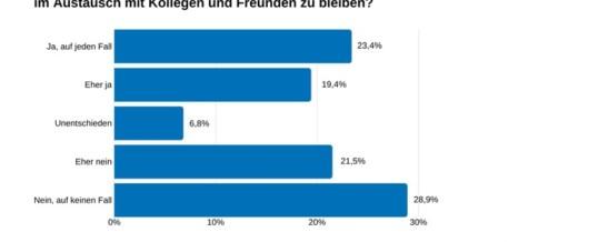 TÜV Rheinland: Cybersecurity und Datenschutz bei Chat- und Videokonferenzprogrammen beachten / Aktuelle Umfrage zeigt: Nutzung von Chat-, Video- und Konferenzlösungen hat durch Corona-Krise zugenommen