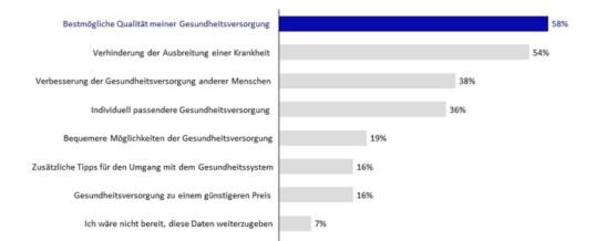 Covid-19: Deutsche bereit zum Datentausch