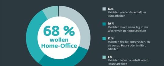 Corona-Effekt: 68 Prozent der Beschäftigten wollen nach der Krise nicht dauerhaft zurück ins Büro