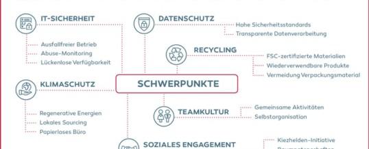 dotBERLIN: Erste deutsche Domain-Registry veröffentlicht Nachhaltigkeitsreport