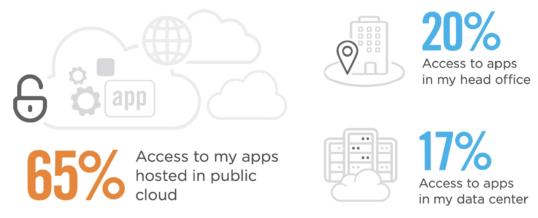 Sicherer Zugang auf private Applikationen größte Herausforderung angesichts steigender Homeoffice-Nutzer