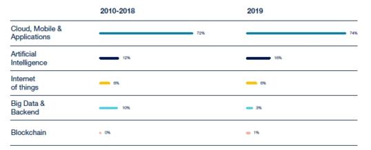 Der Insurtech Global Outlook 2020 von everis und NTT DATA zeigt:    Sechs Prozent der Insurtech-Unternehmen erhielten 67 Prozent aller Investitionen sei