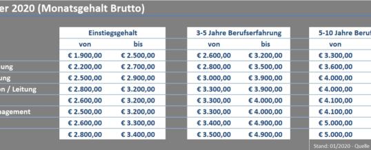 IT Gehälter 2020 in Österreich