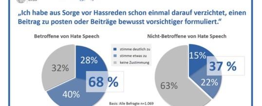 Hate Speech / Ergebnisse einer repräsentativen Bevölkerungsumfrage
