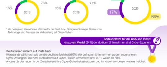 Kosten-Explosion durch Cyber-Angriffe: Deutsche Unternehmen sind besonders attraktive Ziele für Cyber-Kriminelle
