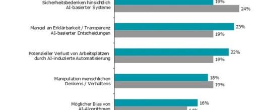 Deloitte-Studie: State of AI in the enterprise / Von wegen abgehängt – deutsche Unternehmen stehen im internationalen Vergleich zu AI gut da
