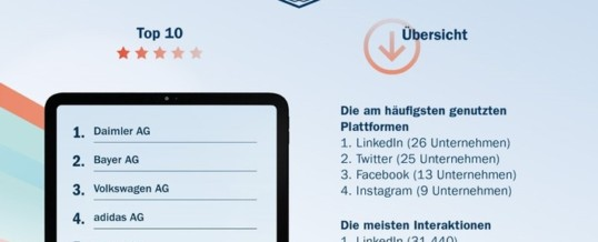#SocialDAX20 – So präsentieren die DAX-30 ihre Jahresergebnisse auf Social Media: Video- und Live-Formate auf dem Vormarsch, LinkedIn und Nachhaltigkeitsthemen klar im Trend