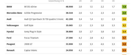 Konnektivität im Test: Premiummarken top / Vergleich von Vernetzungsmöglichkeiten in elf Kompakt-Pkw