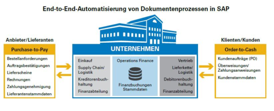 Finanzprozesse optimieren: Outperformer automatisieren ihre Purchase-to-Pay-Vorgänge vollständig