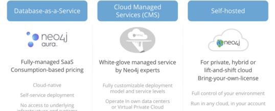 Unternehmen setzen verstärkt auf Graphdatenbanken in der Cloud