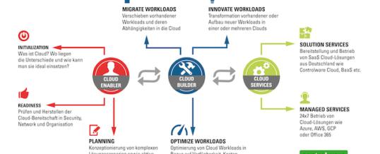 Jetzt Chancen durch Digitalisierung nutzen – mit Controlware als Cloud Builder
