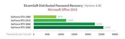 ElcomSoft verdoppelt Geschwindigkeit der Passwort-Wiederherstellung mit NVIDIA Ampere – BestCrypt-Container we
