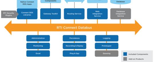 RTI auf der digitalen embedded world 2021