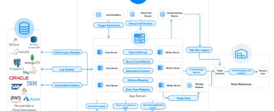 Fivetran erleichtert Data Integration im Enterprise-Bereich durch weitere Datenkonnektoren