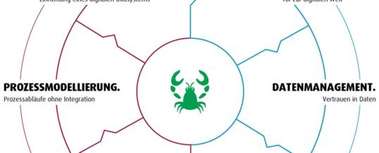 Lobster veröffentlicht seine Unternehmensvision