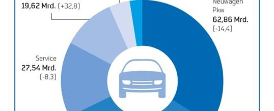 ZDK: Lockdown geht an die Substanz des Automobilhandels