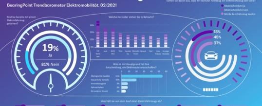 BearingPoint – Studie Trendbarometer Elektromobilität: Einmal E-Auto, immer E-Auto?
