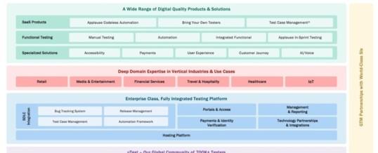 Erste ganzheitliche Plattform für digitale Qualitätssicherung: Applause präsentiert die Product Excellence Platform