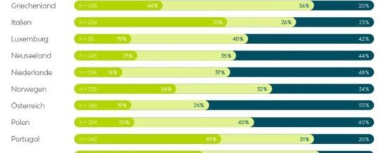Interesse an Elektromobilität wächst: Mehr Autofahrer sind bereit zum Umstieg