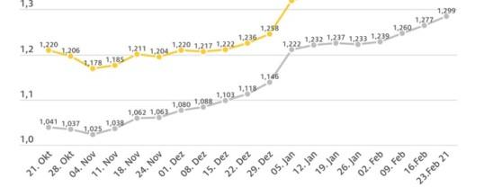 Benzinpreis klettert über Marke von 1,40 Euro / Deutlicher Preisanstieg bei beiden Sorten / Ölpreis steigt nur leicht