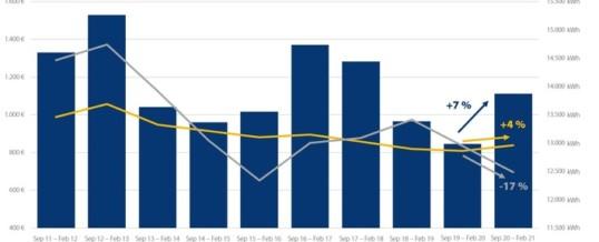 Heizen mit Gas wird teurer, Heizölkosten noch unter Vorjahresniveau