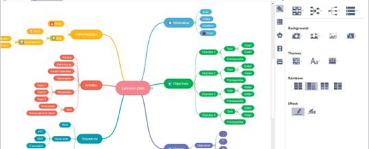 Lernmethode Mindmap