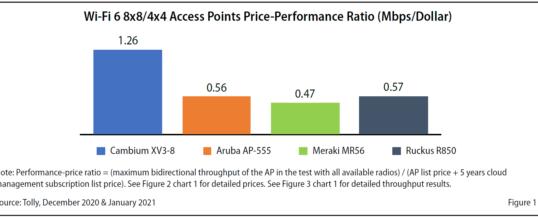 Aktueller Report der Tolly Group: Wi-Fi 6 Access Points von Cambium Networks setzen sich vom Wettbewerb ab