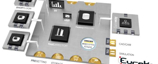 Direkter Datentransfer zwischen COSCOM ECO-System   und EUREKA Maschinensimulation