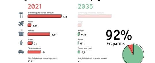 So leben wir 2035 klimaneutral / LichtBlick Report wirft Blick in den Alltag der Zukunft