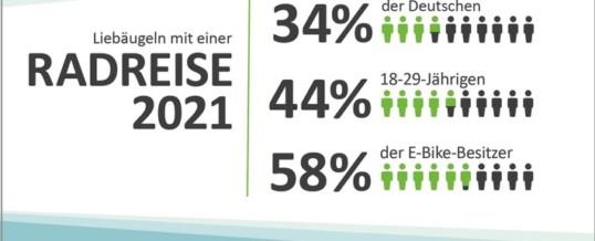 Corona bringt Deutschland aufs Rad: Pandemie verstärkt Interesse an Radreisen / Repräsentative Umfrage