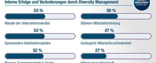 PageGroup Diversity Management Studie 2021 / Deutsche Unternehmen sind so divers aufgestellt wie nie