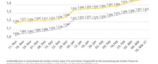 Benzinpreis klettert weiter / Zum 14. Mal im Wochenvergleich gestiegen / Dieselpreis leicht gesunken