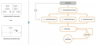 Mit Workflow-Management Zeit, Kosten und Ressourcen sparen