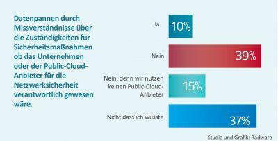 Herausforderungen bei der Absicherung von Cloud-Workloads